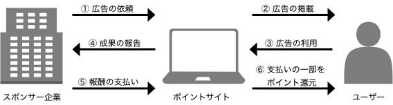 ポイントサイトの図解